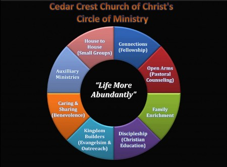 Cedar Crest Church of Christ's Circle of Ministry
